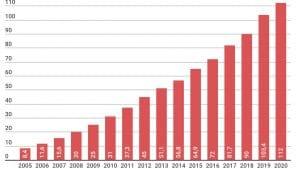 croissance des parts de marché en e-commerce